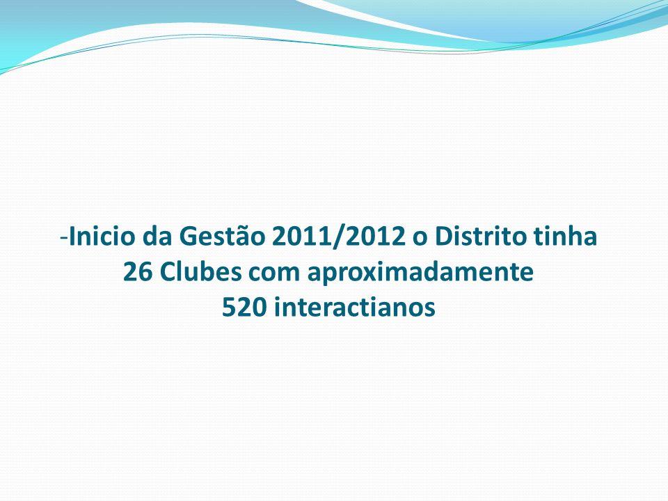 -Inicio da Gestão 2011/2012 o Distrito tinha 26 Clubes com aproximadamente 520 interactianos