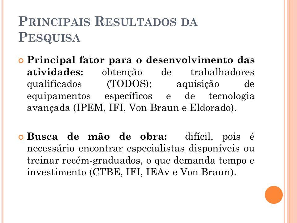 P RINCIPAIS R ESULTADOS DA P ESQUISA Principal fator para o desenvolvimento das atividades: obtenção de trabalhadores qualificados (TODOS); aquisição