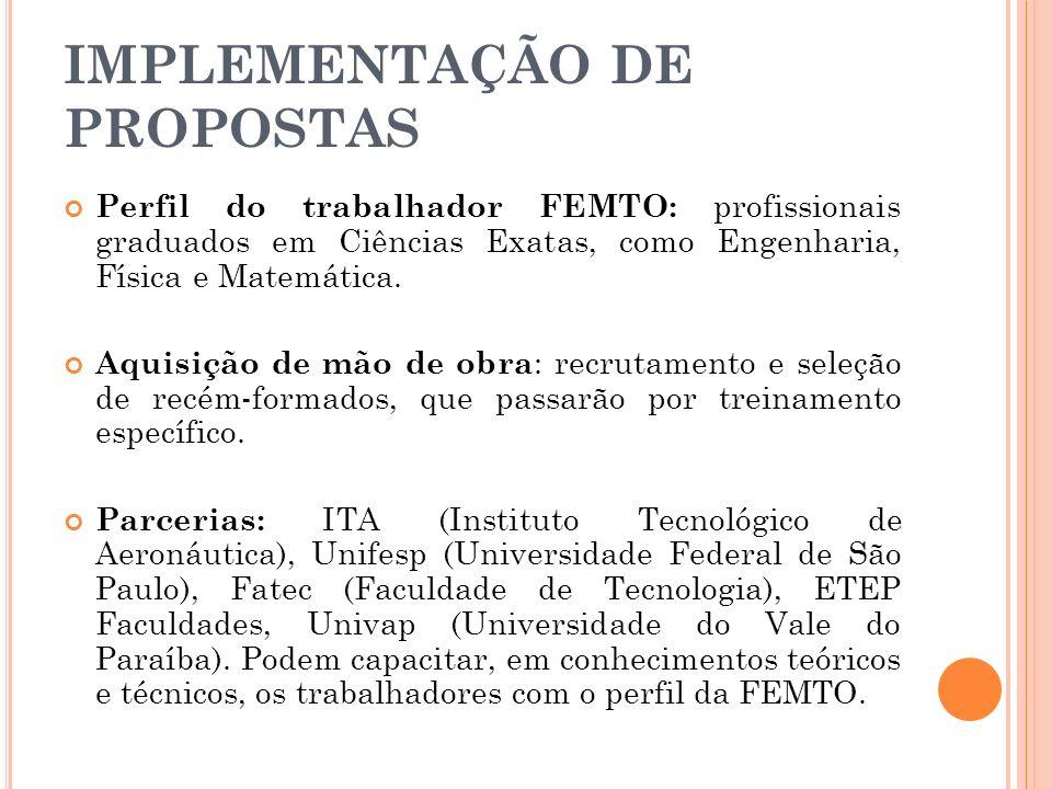 IMPLEMENTAÇÃO DE PROPOSTAS Perfil do trabalhador FEMTO: profissionais graduados em Ciências Exatas, como Engenharia, Física e Matemática. Aquisição de