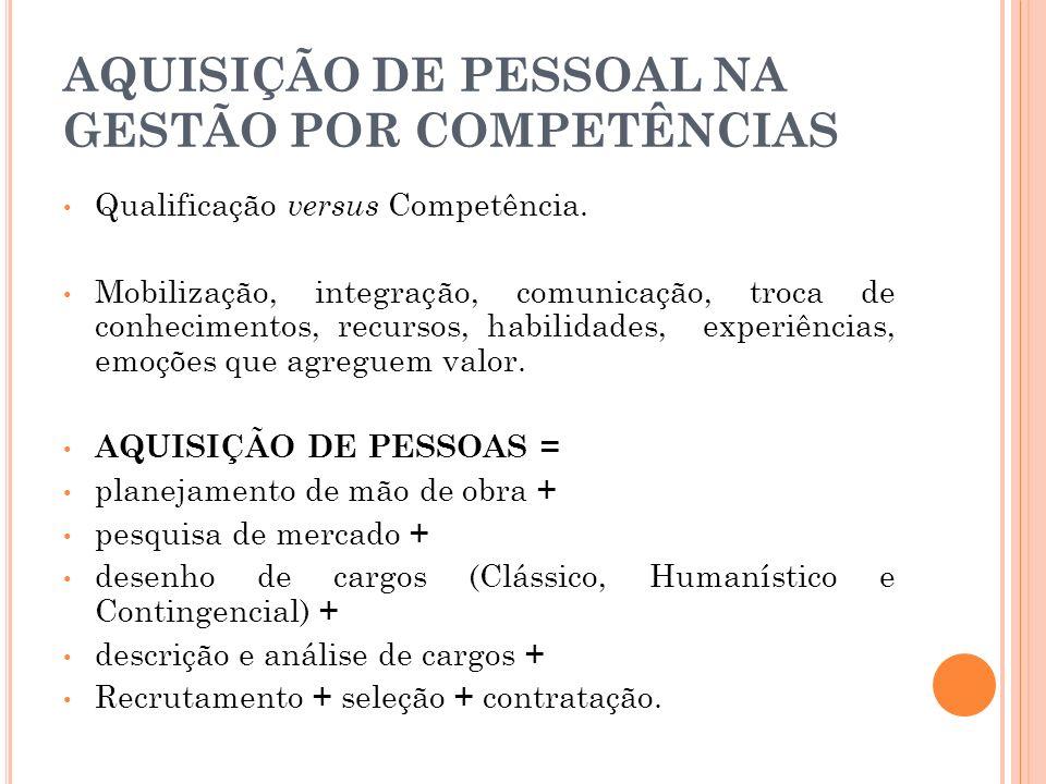AQUISIÇÃO DE PESSOAL NA GESTÃO POR COMPETÊNCIAS Qualificação versus Competência. Mobilização, integração, comunicação, troca de conhecimentos, recurso