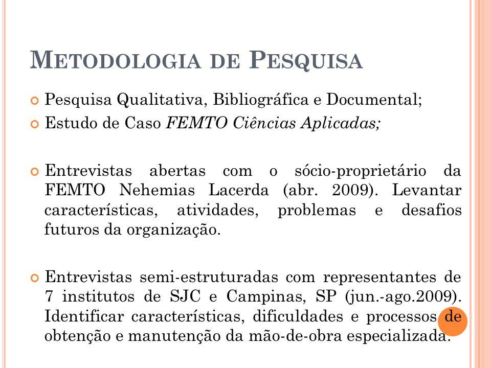 M ETODOLOGIA DE P ESQUISA Pesquisa Qualitativa, Bibliográfica e Documental; Estudo de Caso FEMTO Ciências Aplicadas; Entrevistas abertas com o sócio-p