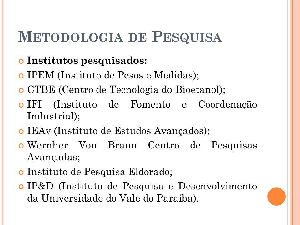 M ETODOLOGIA DE P ESQUISA Institutos pesquisados: IPEM (Instituto de Pesos e Medidas); CTBE (Centro de Tecnologia do Bioetanol); IFI (Instituto de Fom