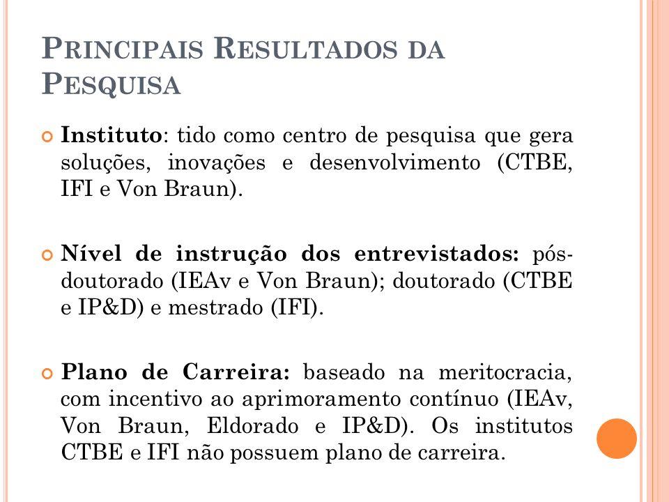 P RINCIPAIS R ESULTADOS DA P ESQUISA Instituto : tido como centro de pesquisa que gera soluções, inovações e desenvolvimento (CTBE, IFI e Von Braun).