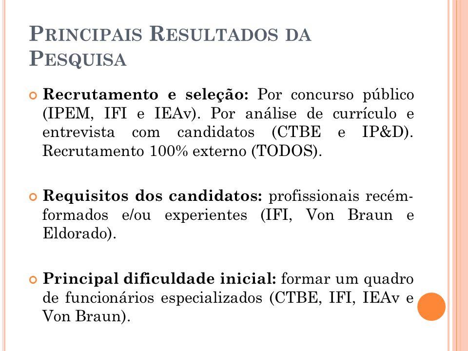 P RINCIPAIS R ESULTADOS DA P ESQUISA Principal fator para o desenvolvimento das atividades: obtenção de trabalhadores qualificados (TODOS); aquisição de equipamentos específicos e de tecnologia avançada (IPEM, IFI, Von Braun e Eldorado).