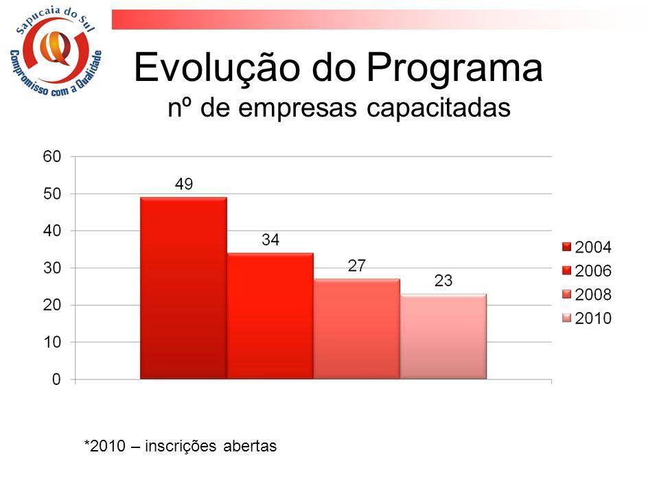 Evolução do Programa nº de empresas capacitadas *2010 – inscrições abertas