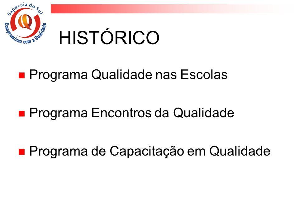 HISTÓRICO Programa Qualidade nas Escolas Programa Encontros da Qualidade Programa de Capacitação em Qualidade