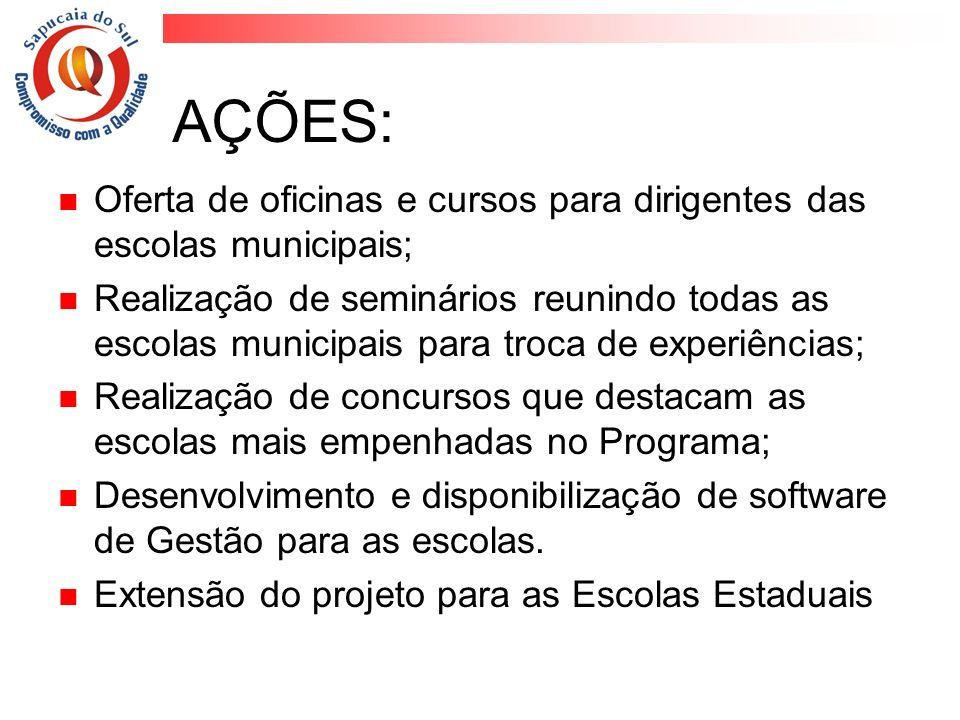 AÇÕES: Oferta de oficinas e cursos para dirigentes das escolas municipais; Realização de seminários reunindo todas as escolas municipais para troca de