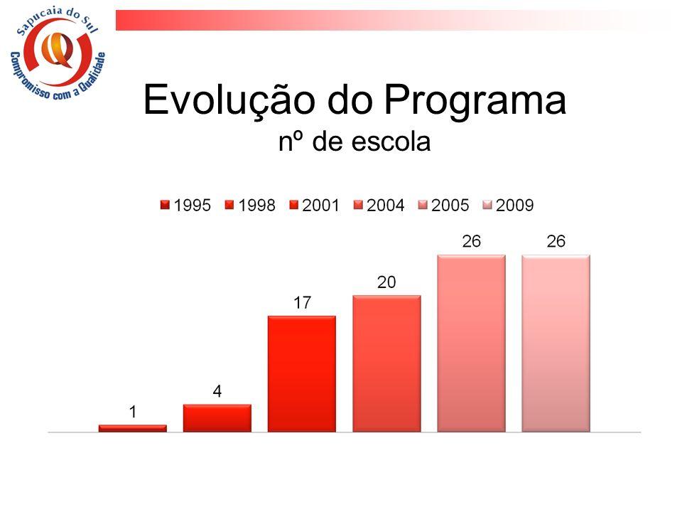Evolução do Programa nº de escola
