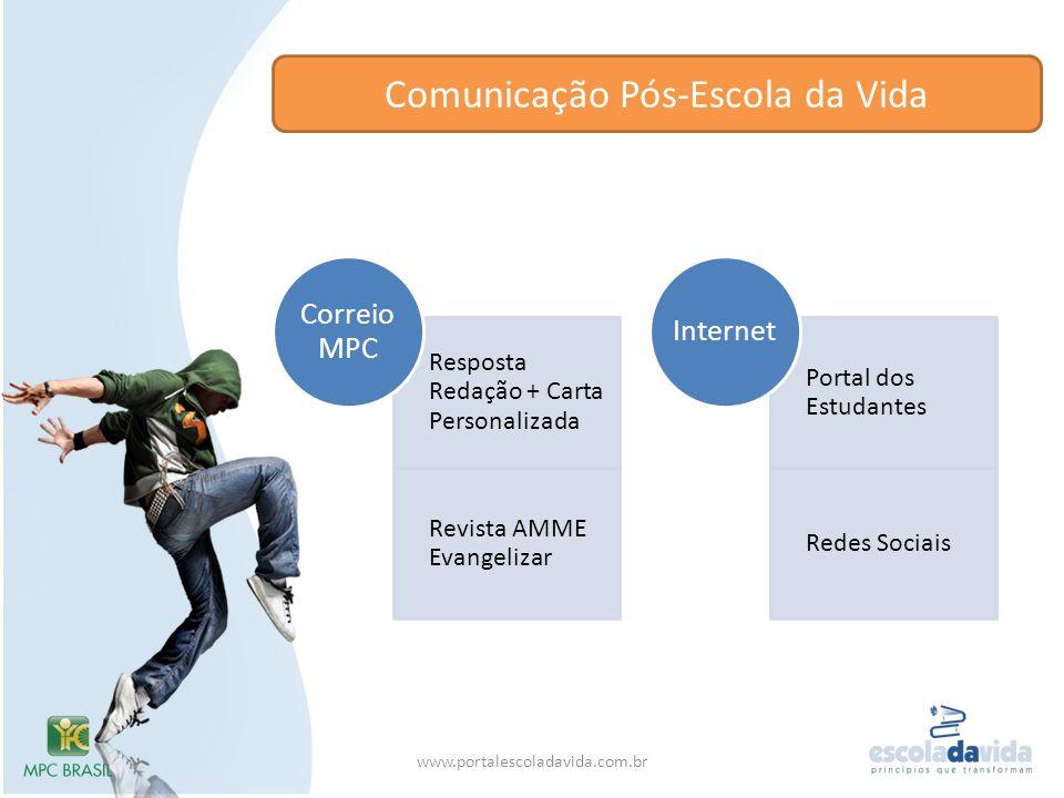 Comunicação Pós-Escola da Vida www.portalescoladavida.com.br Resposta Redação + Carta Personalizada Revista AMME Evangelizar Correio MPC Portal dos Es
