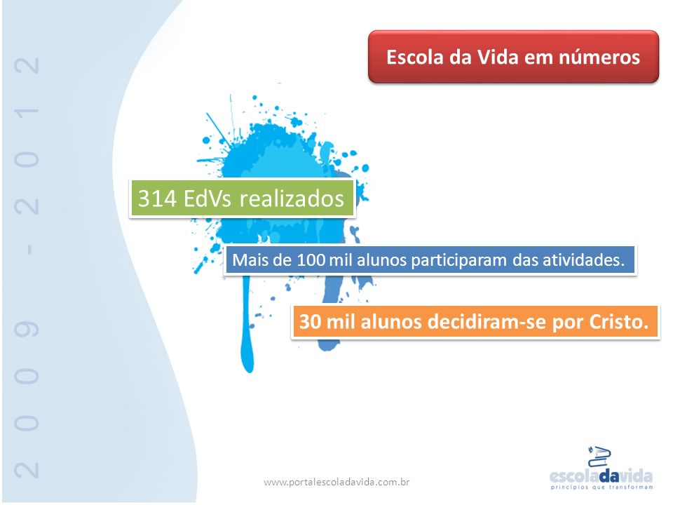 314 EdVs realizados Mais de 100 mil alunos participaram das atividades. 30 mil alunos decidiram-se por Cristo. Escola da Vida em números 2009 -2012 ww