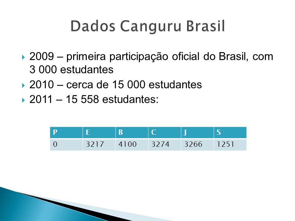 2009 – primeira participação oficial do Brasil, com 3 000 estudantes 2010 – cerca de 15 000 estudantes 2011 – 15 558 estudantes: PEBCJS 03217410032743