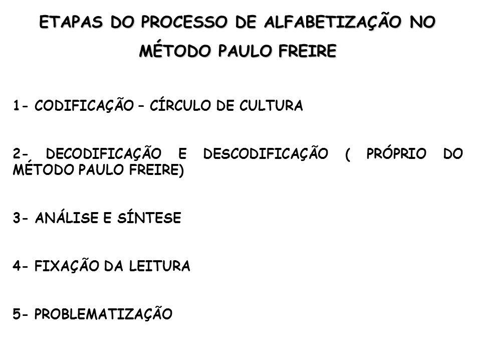 EXPERIÊNCIA DE PAULO FREIRE NA ALFABETIZAÇÃO DE TRABALHADORES QUE TRABALHAVAM NA CONSTRUÇÃO DE BRASÍLIA : NO CÍRCULO DE CULTURA, OS EDUCANDOS RESPONDEM ÀS QUESTÕES PROVOCADAS PELO COORDENADOR DO GRUPO, APROFUNDANDO SUAS LEITURAS DO MUNDO.