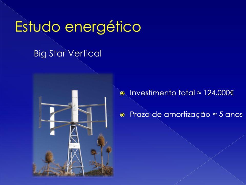 Big Star Vertical Investimento total 124.000 Prazo de amortização 5 anos