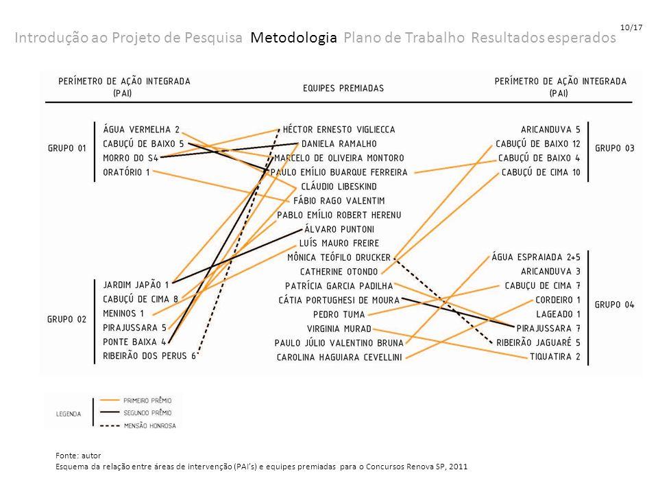 Introdução ao Projeto de Pesquisa Metodologia Plano de Trabalho Resultados esperados Fonte: autor Esquema da relação entre áreas de intervenção (PAIs)