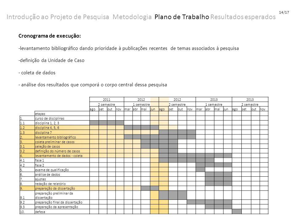 Cronograma de execução: -levantamento bibliográfico dando prioridade à publicações recentes de temas associados à pesquisa -definição da Unidade de Ca