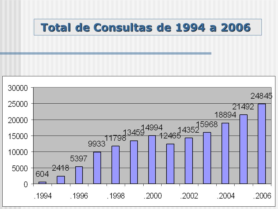 Total de Consultas de 1994 a 2006 Total de Consultas de 1994 a 2006