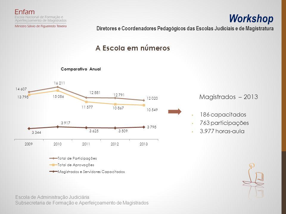 Workshop Diretores e Coordenadores Pedagógicos das Escolas Judiciais e de Magistratura A Escola em números Magistrados – 2013 186 capacitados 763 part