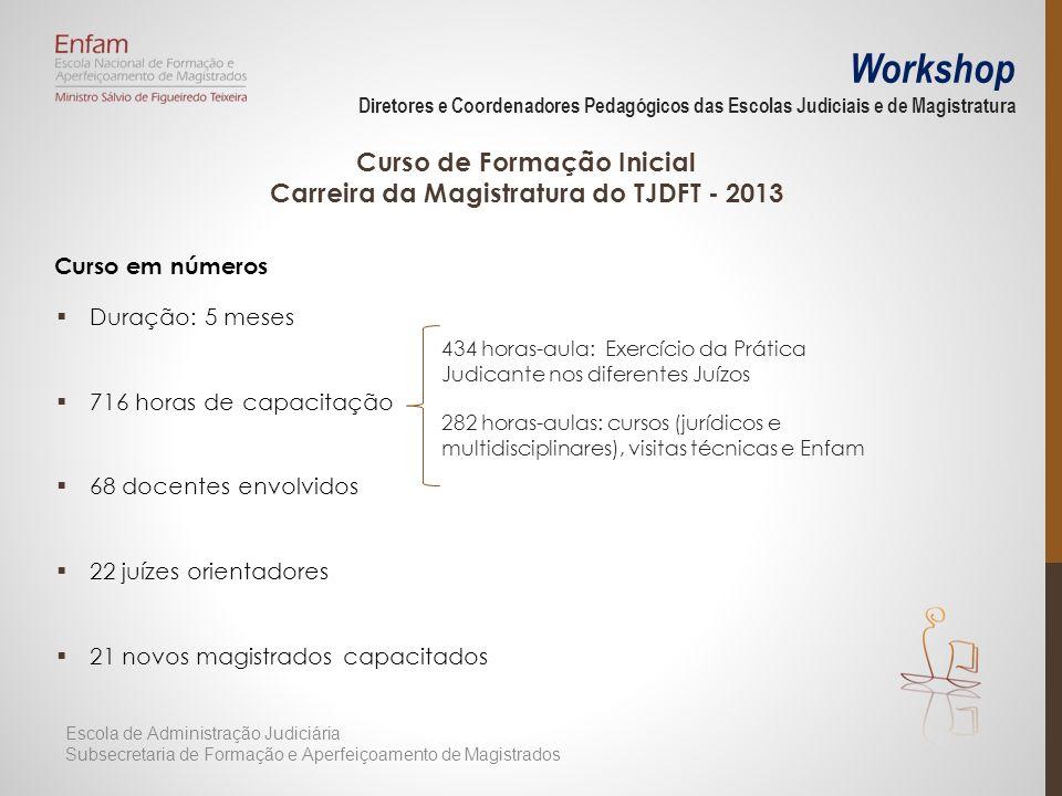 Workshop Diretores e Coordenadores Pedagógicos das Escolas Judiciais e de Magistratura Curso em números Duração: 5 meses 716 horas de capacitação 68 d