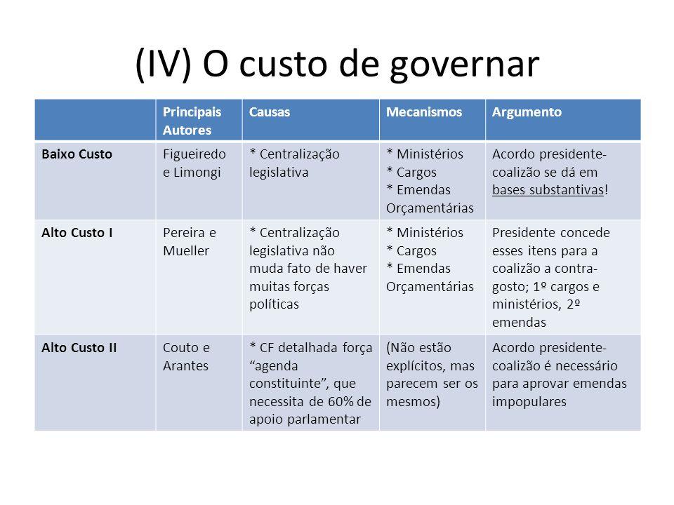 (IV) O custo de governar Principais Autores CausasMecanismosArgumento Baixo CustoFigueiredo e Limongi * Centralização legislativa * Ministérios * Carg
