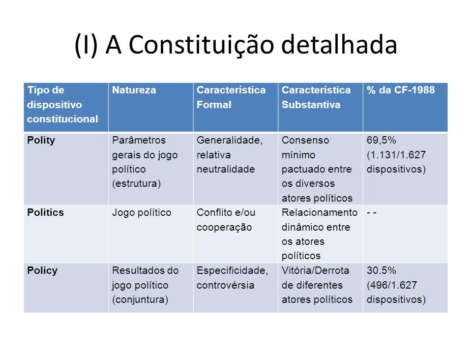 (I) A Constituição detalhada Tipo de dispositivo constitucional Natureza Característica Formal Característica Substantiva % da CF-1988 Polity Parâmetr