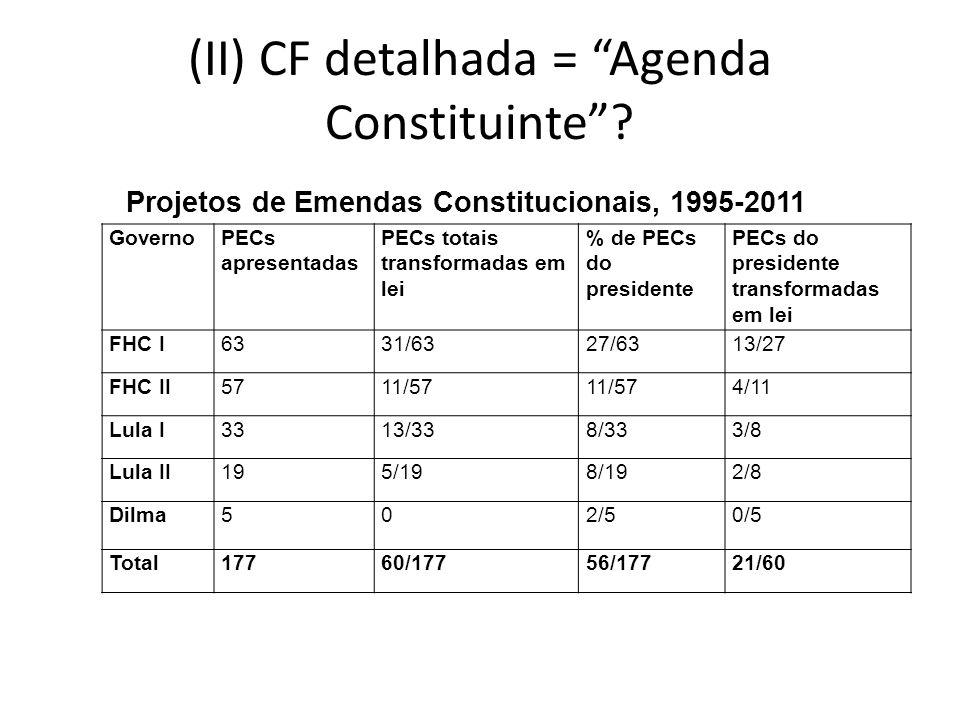 (II) CF detalhada = Agenda Constituinte? GovernoPECs apresentadas PECs totais transformadas em lei % de PECs do presidente PECs do presidente transfor