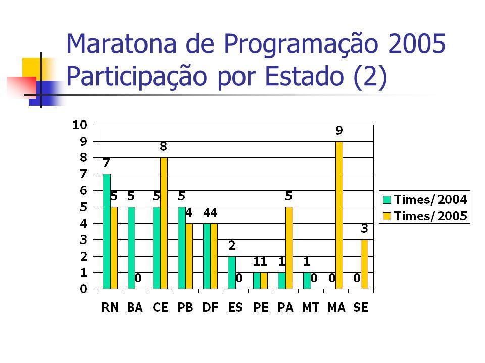 Maratona de Programação 2005 Participação por Estado (2)