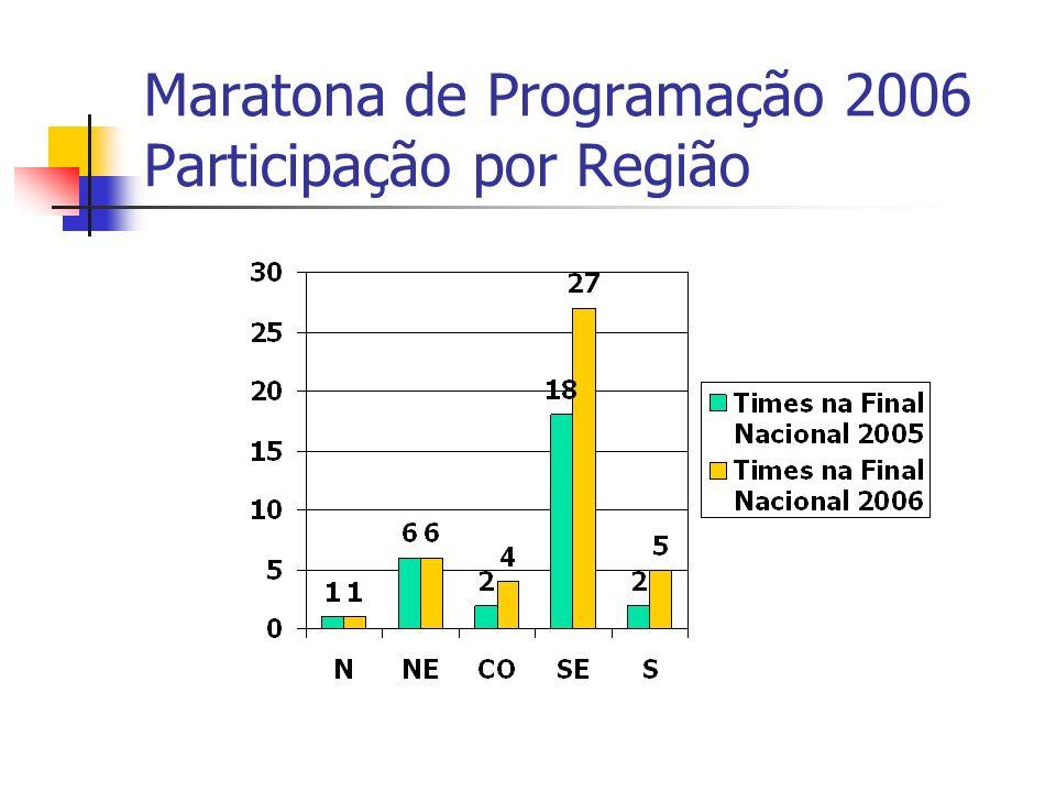 Maratona de Programação 2006 Participação por Região