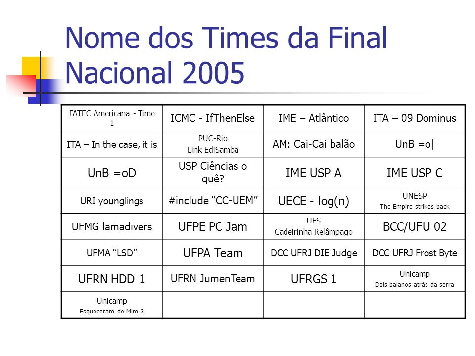 Nome dos Times da Final Nacional 2005 FATEC Americana - Time 1 ICMC - IfThenElseIME – AtlânticoITA – 09 Dominus ITA – In the case, it is PUC-Rio Link-
