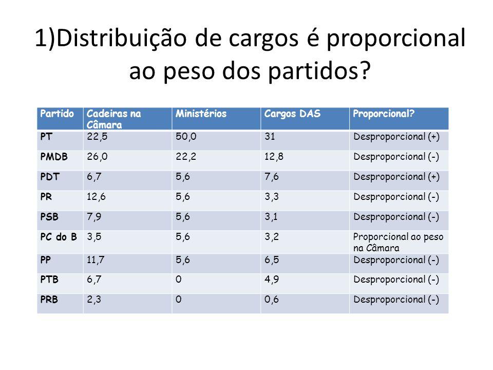 1)Distribuição de cargos é proporcional ao peso dos partidos.