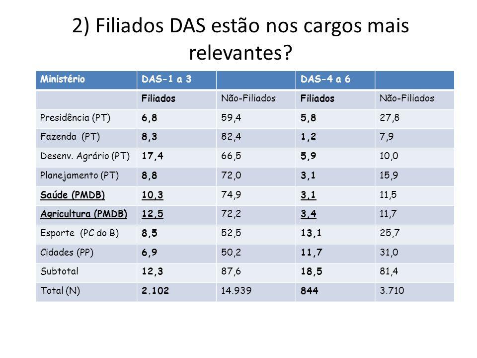 2) Filiados DAS estão nos cargos mais relevantes.