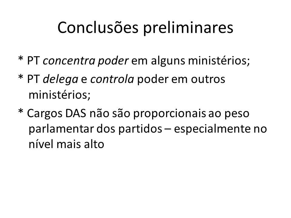 Conclusões preliminares * PT concentra poder em alguns ministérios; * PT delega e controla poder em outros ministérios; * Cargos DAS não são proporcionais ao peso parlamentar dos partidos – especialmente no nível mais alto