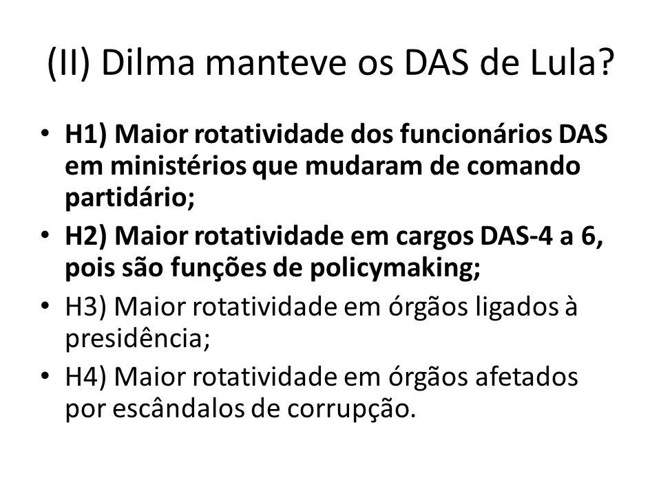 (II) Dilma manteve os DAS de Lula.
