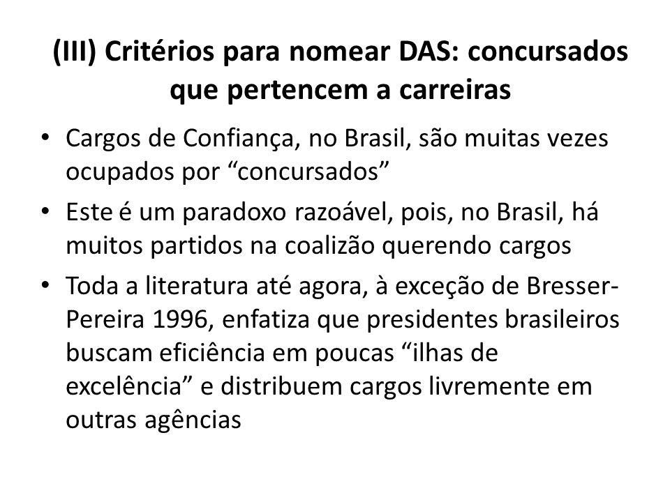 (III) Critérios para nomear DAS: concursados que pertencem a carreiras Cargos de Confiança, no Brasil, são muitas vezes ocupados por concursados Este é um paradoxo razoável, pois, no Brasil, há muitos partidos na coalizão querendo cargos Toda a literatura até agora, à exceção de Bresser- Pereira 1996, enfatiza que presidentes brasileiros buscam eficiência em poucas ilhas de excelência e distribuem cargos livremente em outras agências