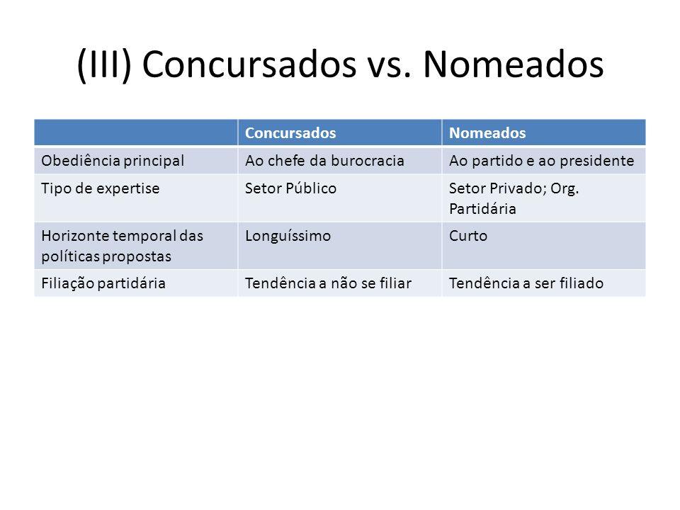 (III) Concursados vs.