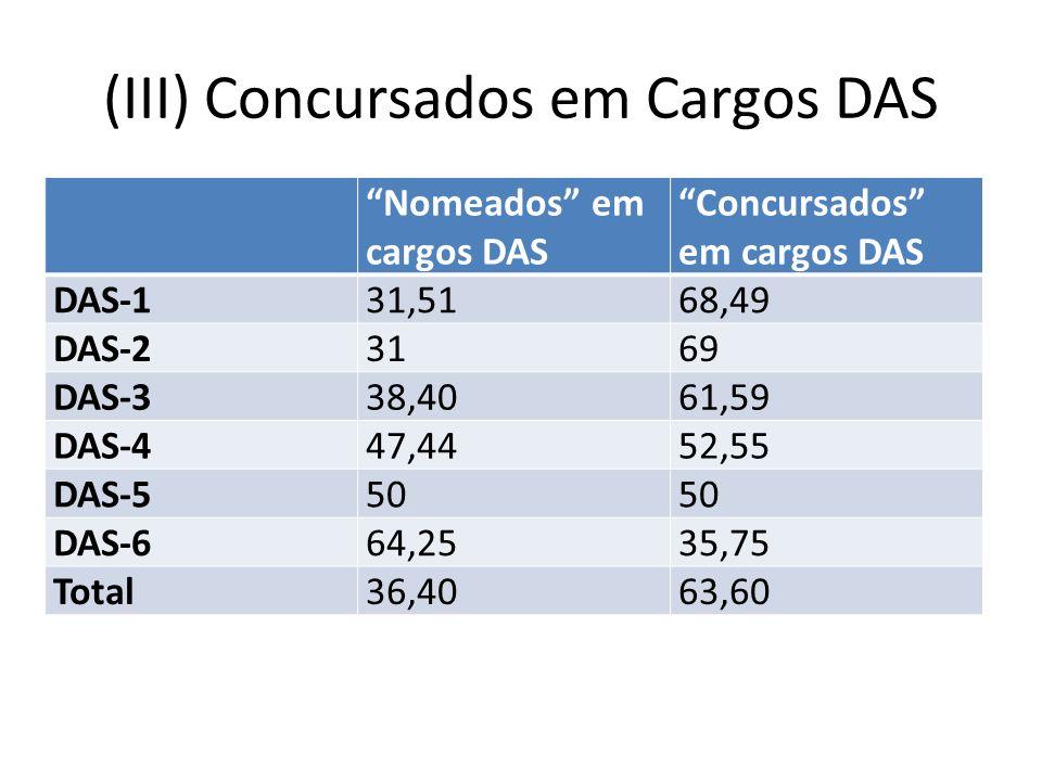 (III) Concursados em Cargos DAS Nomeados em cargos DAS Concursados em cargos DAS DAS-131,5168,49 DAS-23169 DAS-338,4061,59 DAS-447,4452,55 DAS-550 DAS-664,2535,75 Total36,4063,60