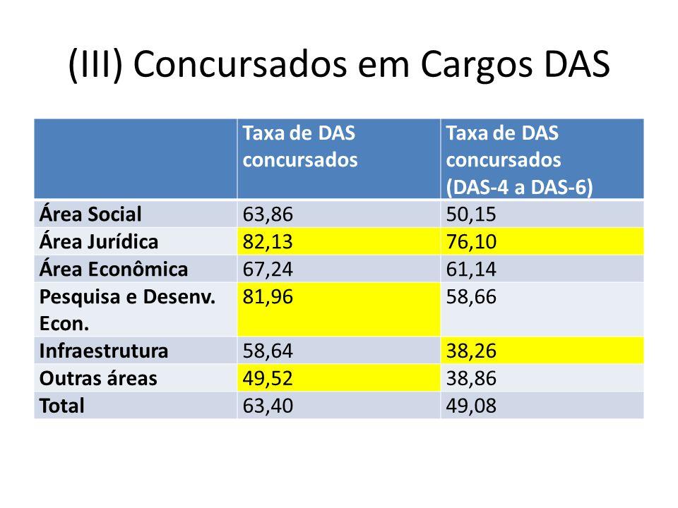 (III) Concursados em Cargos DAS Taxa de DAS concursados (DAS-4 a DAS-6) Área Social63,8650,15 Área Jurídica82,1376,10 Área Econômica67,2461,14 Pesquisa e Desenv.