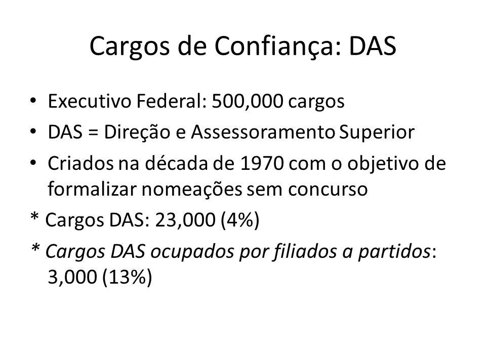Cargos de Confiança: DAS Executivo Federal: 500,000 cargos DAS = Direção e Assessoramento Superior Criados na década de 1970 com o objetivo de formalizar nomeações sem concurso * Cargos DAS: 23,000 (4%) * Cargos DAS ocupados por filiados a partidos: 3,000 (13%)
