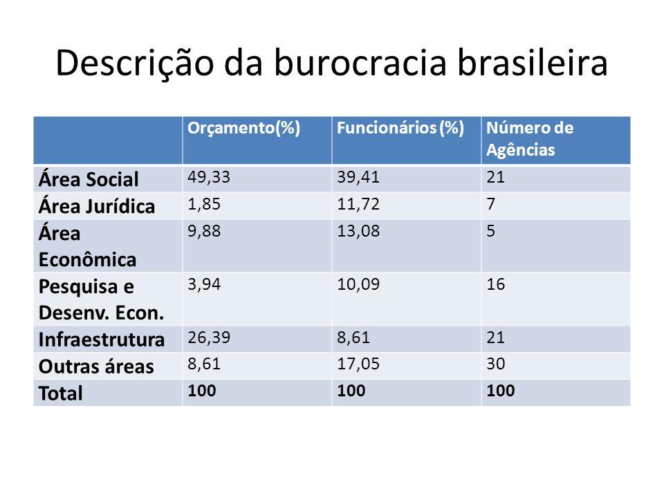 Descrição da burocracia brasileira Orçamento(%)Funcionários (%)Número de Agências Área Social 49,3339,4121 Área Jurídica 1,8511,727 Área Econômica 9,8813,085 Pesquisa e Desenv.