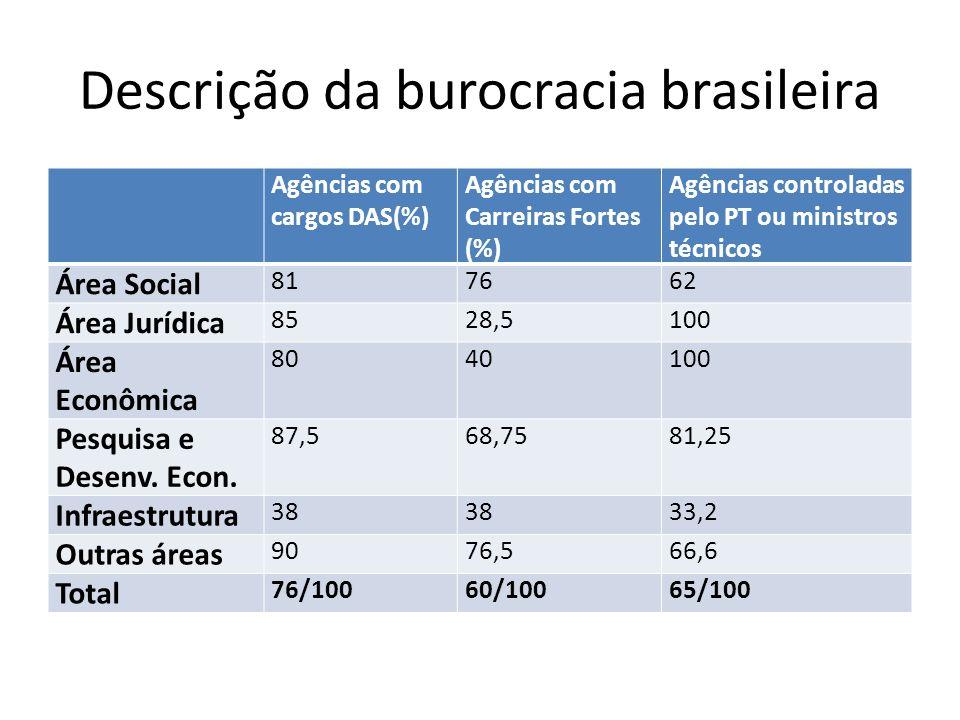 Descrição da burocracia brasileira Agências com cargos DAS(%) Agências com Carreiras Fortes (%) Agências controladas pelo PT ou ministros técnicos Área Social 817662 Área Jurídica 8528,5100 Área Econômica 8040100 Pesquisa e Desenv.