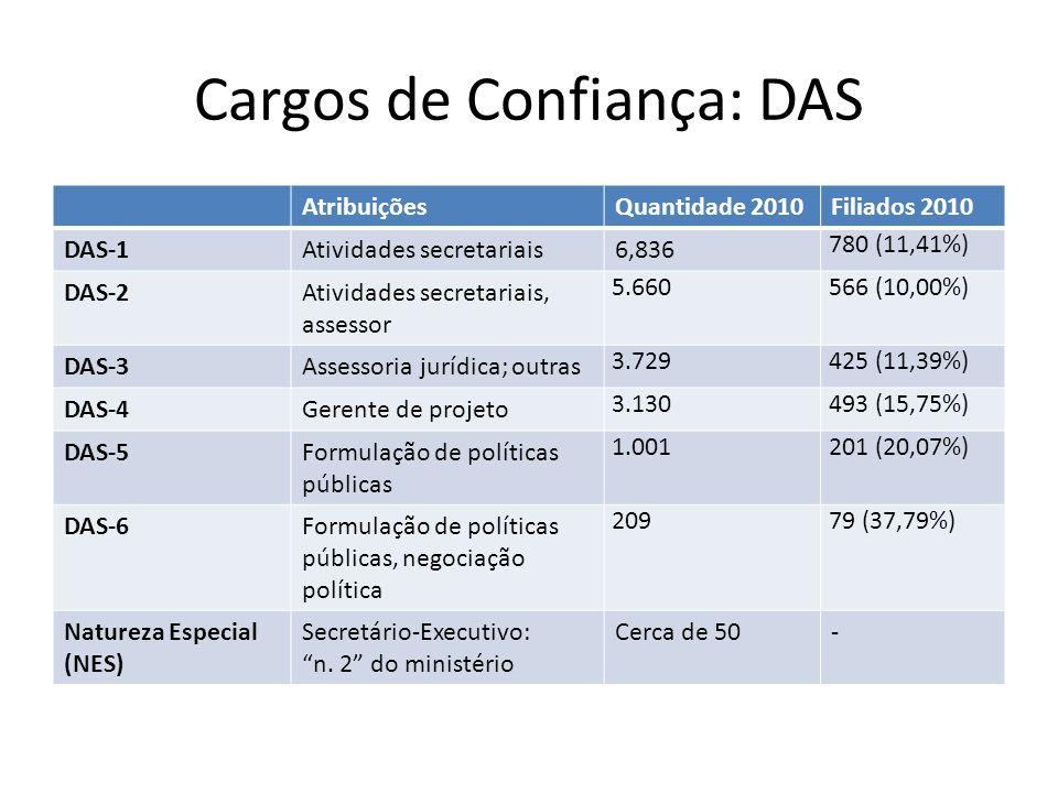 Cargos de Confiança: DAS AtribuiçõesQuantidade 2010Filiados 2010 DAS-1Atividades secretariais6,836 780 (11,41%) DAS-2Atividades secretariais, assessor 5.660566 (10,00%) DAS-3Assessoria jurídica; outras 3.729425 (11,39%) DAS-4Gerente de projeto 3.130493 (15,75%) DAS-5Formulação de políticas públicas 1.001201 (20,07%) DAS-6Formulação de políticas públicas, negociação política 20979 (37,79%) Natureza Especial (NES) Secretário-Executivo: n.