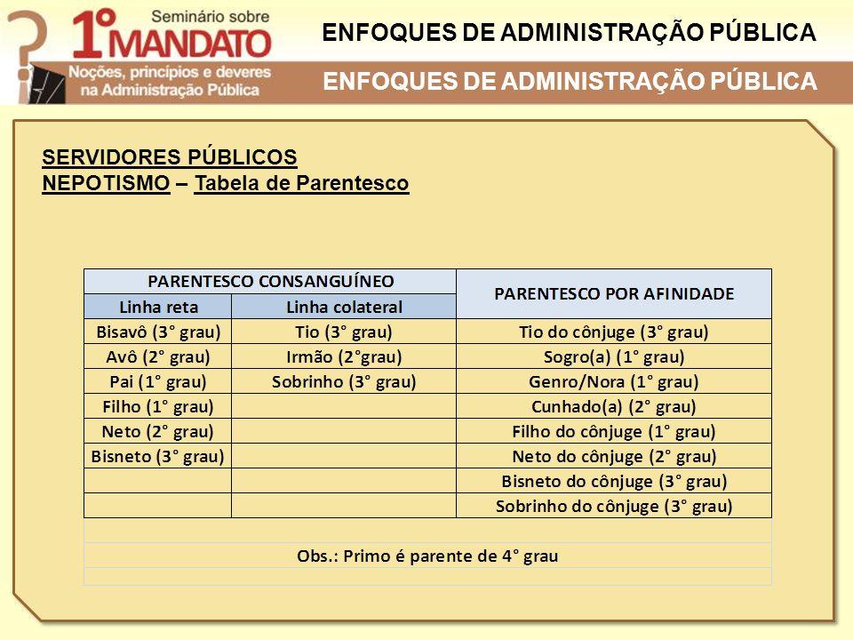 SERVIDORES PÚBLICOS NEPOTISMO – Tabela de Parentesco ENFOQUES DE ADMINISTRAÇÃO PÚBLICA