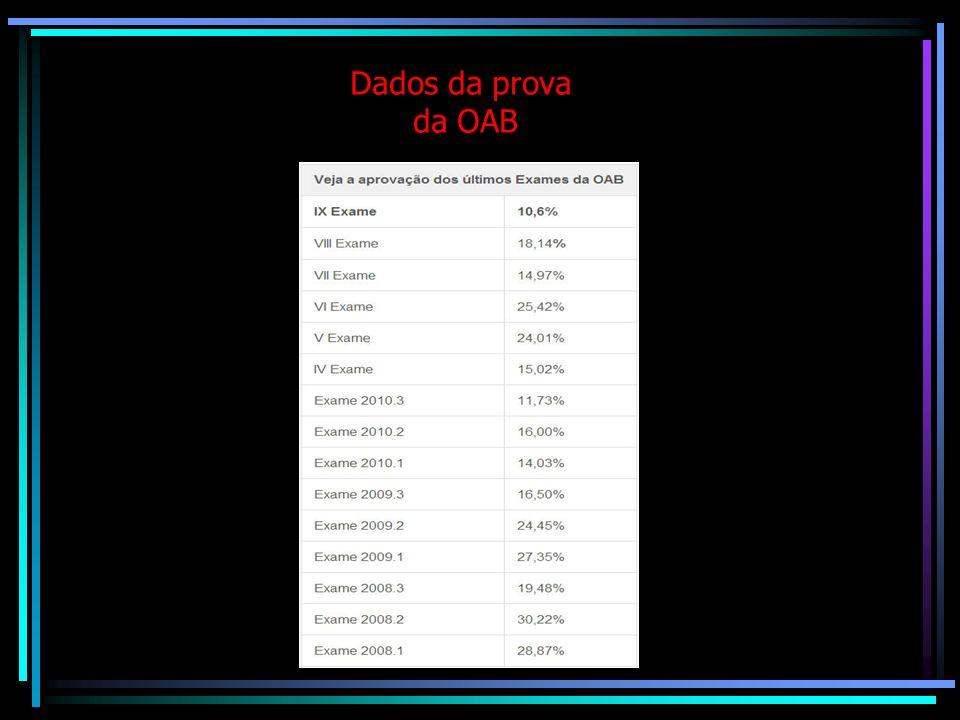 Existem no Brasil aproximadamente 730 mil advogados inscritos nos quadros da OAB. Além dos 730 mil advogados existem aproximadamente 1 milhão de bacha