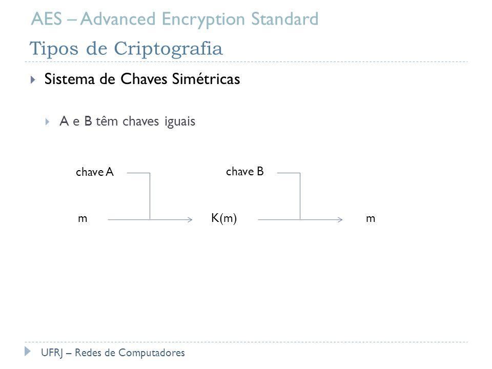 Tipos de Criptografia Sistema de Chaves Públicas B tem uma chave privada e outra pública UFRJ – Redes de Computadores AES – Advanced Encryption Standard chave privada mK(m)m chave pública AB