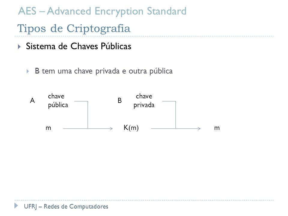 Tipos de Criptografia Sistema de Chaves Públicas B tem uma chave privada e outra pública UFRJ – Redes de Computadores AES – Advanced Encryption Standa