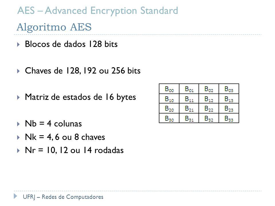 Algoritmo AES Blocos de dados 128 bits Chaves de 128, 192 ou 256 bits Matriz de estados de 16 bytes Nb = 4 colunas Nk = 4, 6 ou 8 chaves Nr = 10, 12 o