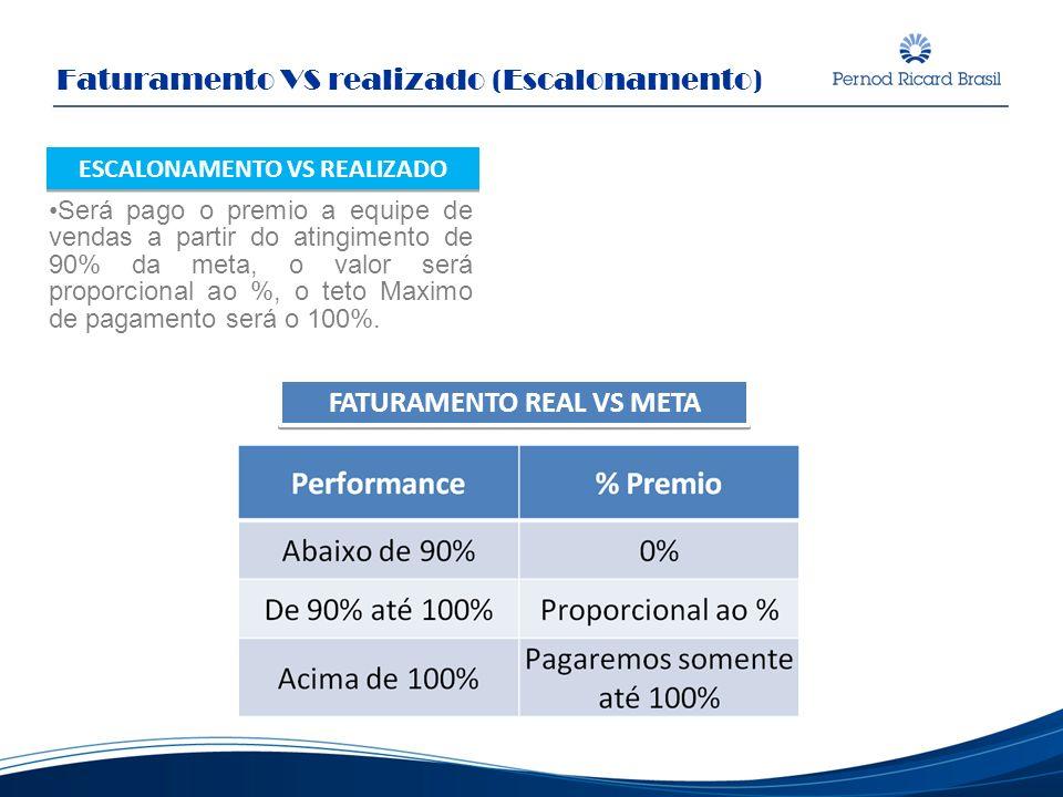Será pago o premio a equipe de vendas a partir do atingimento de 90% da meta, o valor será proporcional ao %, o teto Maximo de pagamento será o 100%.