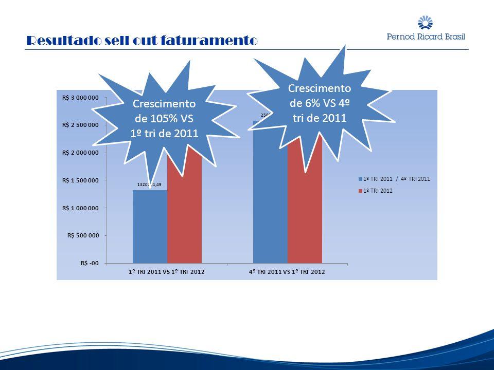 Resultado sell out faturamento Crescimento de 105% VS 1º tri de 2011 Crescimento de 6% VS 4º tri de 2011