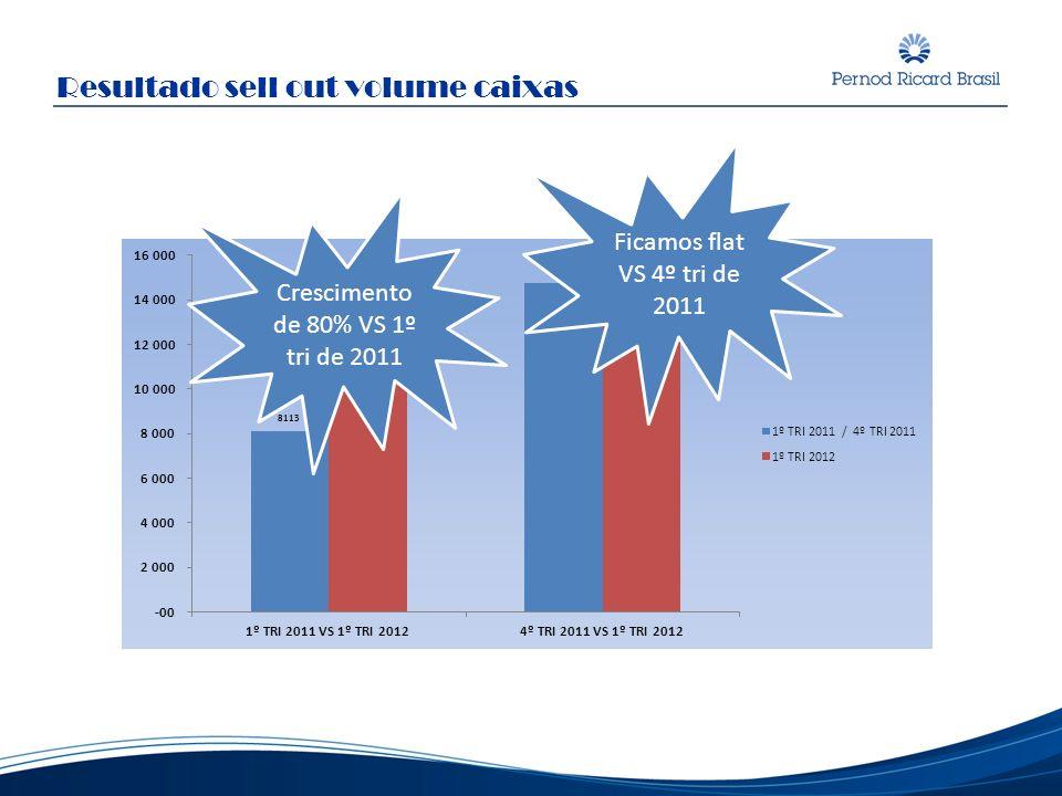 Resultado sell out volume caixas Crescimento de 80% VS 1º tri de 2011 Ficamos flat VS 4º tri de 2011