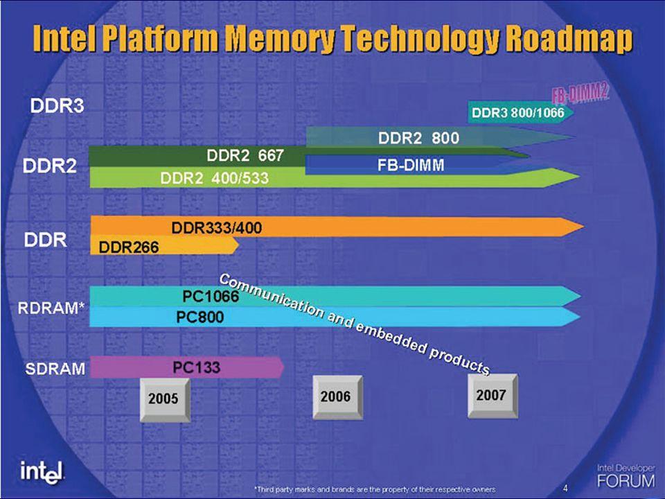 2.1 Semicondutoras 2.1.1 RAM (Randon Access Memory) ) Trabalho, Aleatório e Volátil ) RAM falsa = Memória virtual (HD); ) DRAM Formatos: SDRAM(Antigas