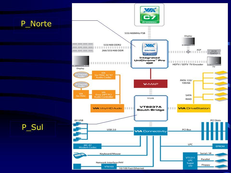 4. Placa-mãe 4.1 CHIPSET (Conj. De chips) Componente mais importante da placa-mãe; Central de transferência (ESAF); Divide-se em 2 pontes: ) Ponte Nor